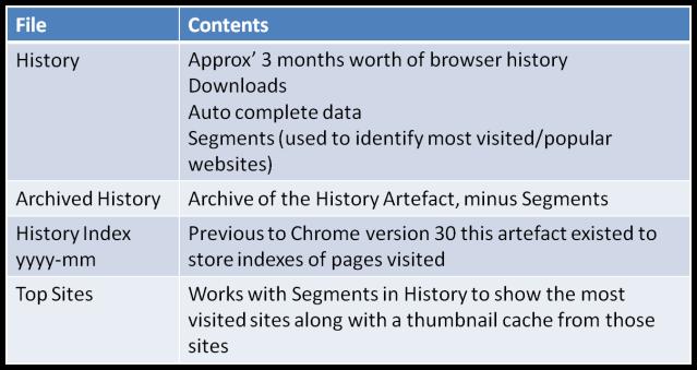 chrome_artefact_locations