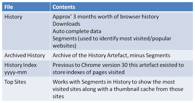 chrome_artefact_locations