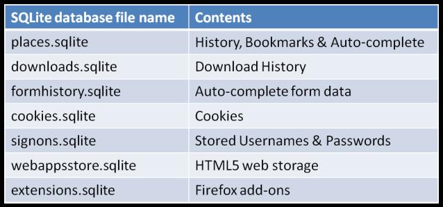 Firefox_SQLite_Locations