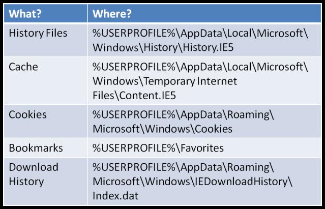 Internet_Explorer_W7_Artefacts